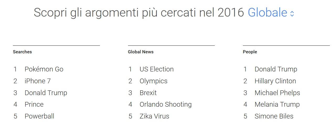 trend_top_2016