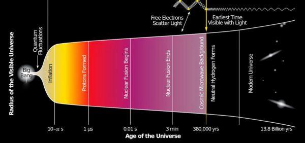 foto 1 - Dal Big Bang alle galassie