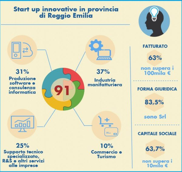 start up innovative1